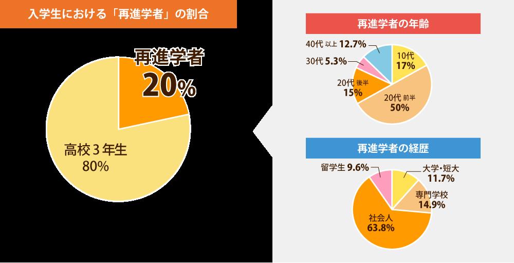 入学生における「再進学者」の割合