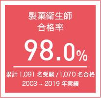 製菓衛生師合格率98.3%