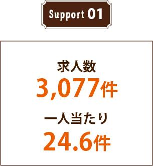 サポート01 求人数